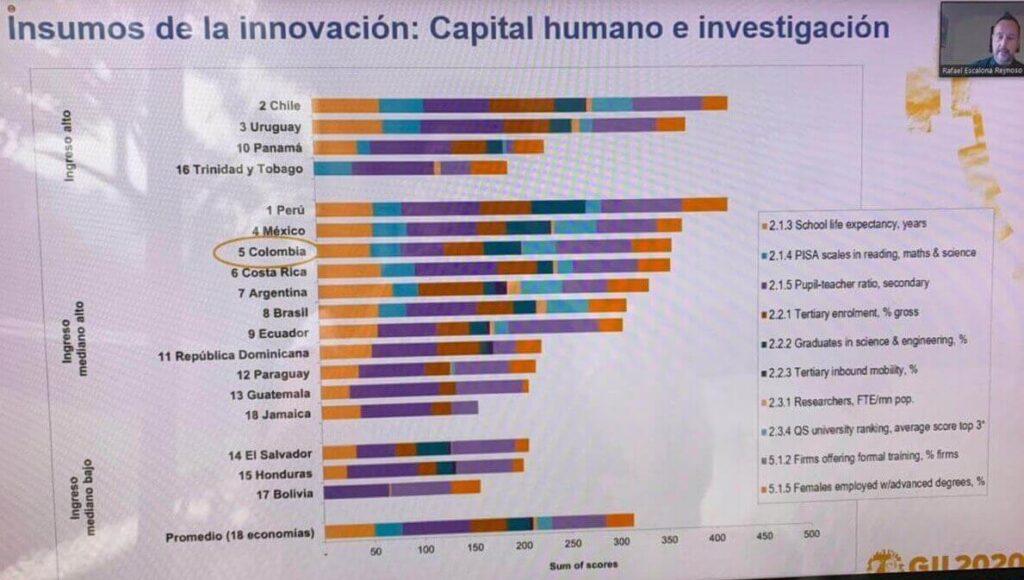 insumos de la innovación