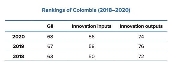 ranking colombia
